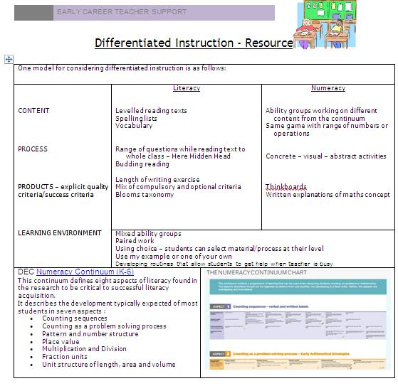 Ect Session Differentiation Newcastle Early Career Teachers